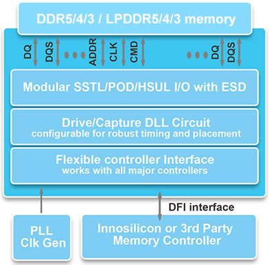 DDR/LPDDR(2,3,4) PHY & Controller, up to 2800Mbps